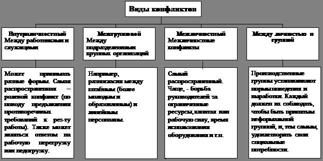 Менеджмент Проект разработки способов профилактики и устранения   само разрешение конфликта неэффективно с позиции целей организации либо по критерию времени его разрешения явное несоответствие целям организации