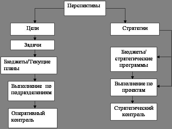 Менеджмент Стратегия фирм Дипломная работа Учил Нет  Схема реализации стратегического планирования