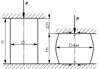 Промышленность производство Определение энергосиловых параметров  Осадка это основная кузнечная операция в результате которой увеличивается площадь поперечного сечения диаметр d заготовки за счёт уменьшения её длины