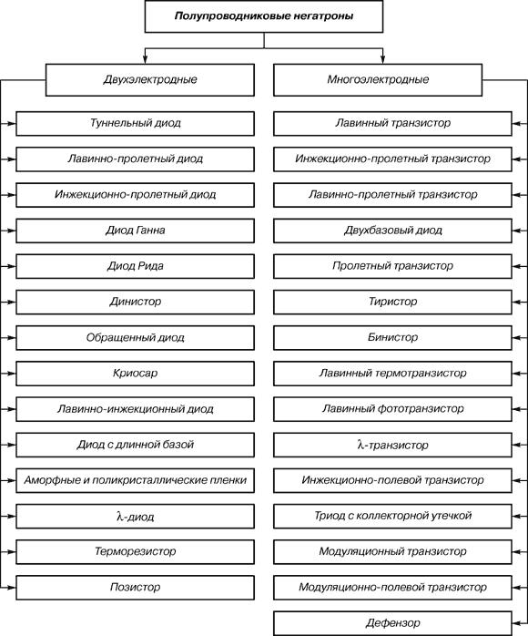 Наука и техника Негатроника Исторический обзор Реферат Учил Нет  Рис 2 Классификация полупроводниковых негатронов