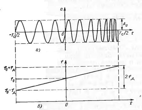 Измерение параметров линейно-частотно-модулированных ...