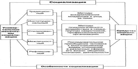 Социология Личность как субъект и продукт социальных отношений  Рисунок 5 Механизмы и средства социализации личности