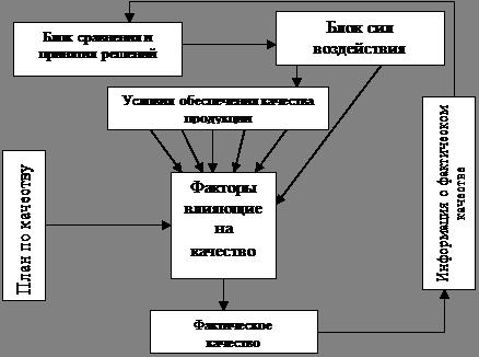 Менеджмент Управление качеством Контрольная работа Учил Нет  Управление качеством на предпроизводственных стадиях жизненного цикла
