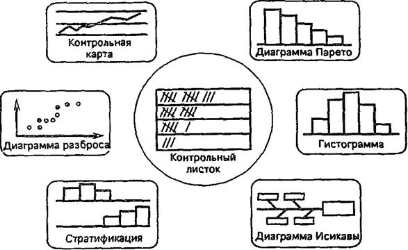 Менеджмент Управление качеством Реферат Учил Нет  Семь инструментов контроля качества