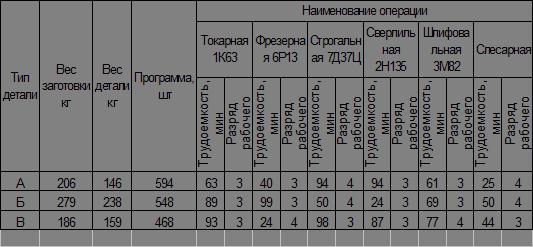 Экономика Расчет технико экономических показателей механического  РАСЧЕТ ТЕХНИКО ЭКОНОМИЧЕСКИХ ПОКАЗАТЕЛЕЙ МЕХАНИЧЕСКОГО ЦЕХА