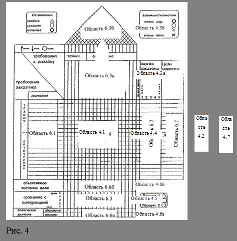 Менеджмент Управление качеством Контрольная работа Учил Нет  Желания заказчиков заносятся с левой стороны еще пустой матрицы будущего Дома качества и таким образом образуют горизонтальные строки матрицы рис 4