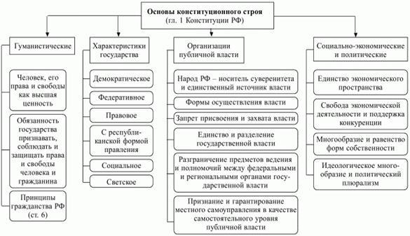 Государство и право: Конституционно-правовой статус Российского ...