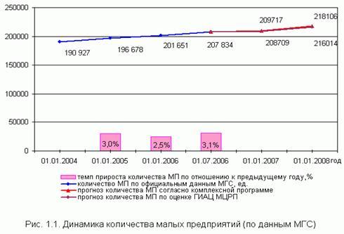 Финансовые науки Финансы малого предпринимательства Курсовая  По состоянию на 1 июля 2006 года количество малых предприятий по данным МГС составило 207 834 ед рис 1 1 что на 3 1% выше чем по состоянию на 1 января