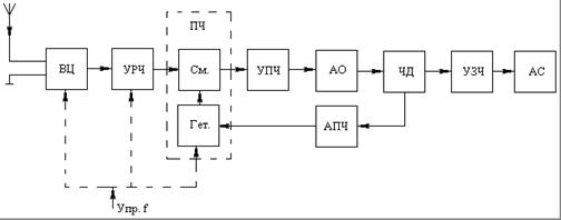 Энергетический расчет гетеродинного приемника