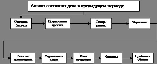 Экономика Анализ годового плана экономического развития  Рисунок 2 Структура предпринимательского проекта предприятия