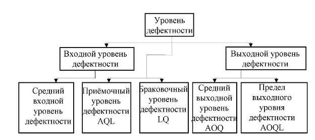 Коммуникации и связь Статистические методы приемочного контроля  Коммуникации и связь Статистические методы приемочного контроля качества продукции Реферат