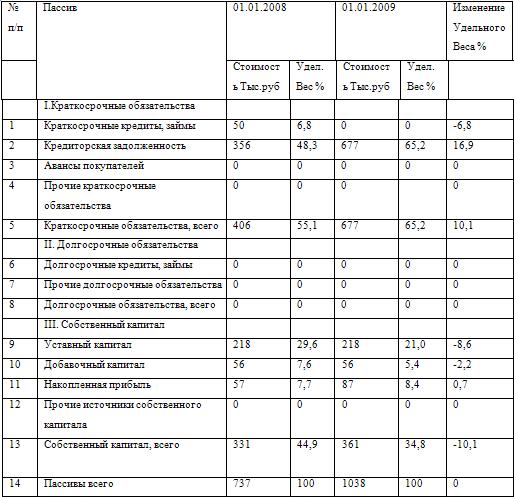 Бухгалтерский учет и аудит Горизонтальный и вертикальный анализ  2 2 Вертикальный анализ исследуемой организации