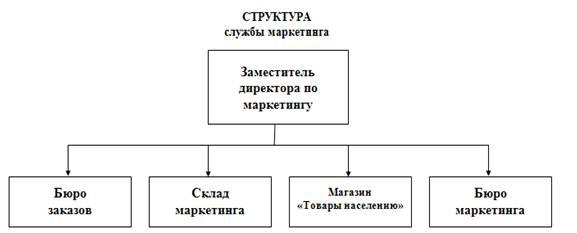 Маркетинг Маркетинговая деятельность на ГОЛХУ Осиповичский  Рисунок 1 1 Структура службы маркетинга
