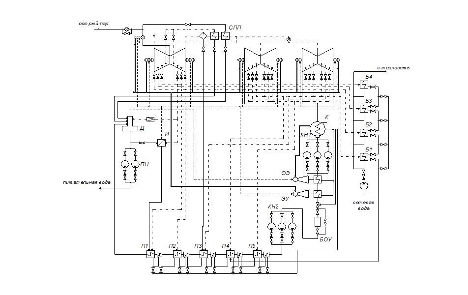 Технология Расчет тепловой схемы ПТУ К Часть  Рис 1 Тепловая схема ПТУ К 500 65 3000