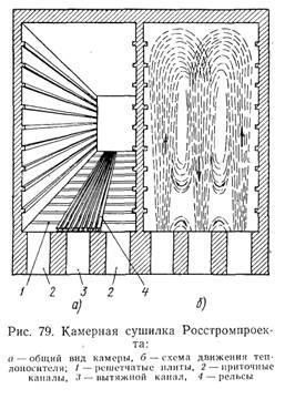 Промышленность производство Сушка в камерных и туннельных  Камера снабжена тремя каналами расположенными ниже уровня пода Боковые приточные каналы 2 служат для подвода горячего воздуха средний 3 вытяжной для