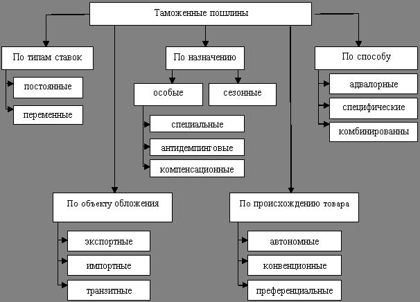 Таможенная система Таможенные пошлины и таможенная политика  Рис 2 Классификация таможенных пошлин