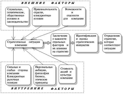 Менеджмент Выработка стратегии организации Курсовая работа  Как правило стратегия не обеспечивает успеха если не проведена граница между внутренней и внешней ситуацией не обеспечено приобретение существенных