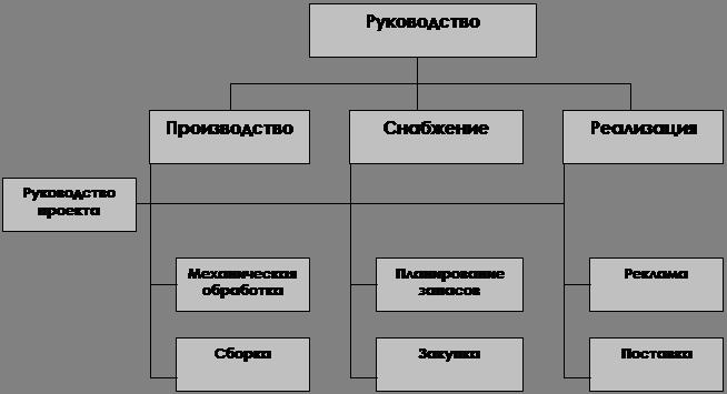 Менеджмент Организационные структуры управления Реферат Учил Нет  Схема проектной организационной структуры управления