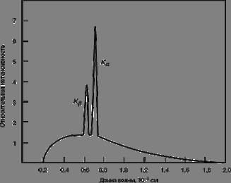 Физика Рентгеновское излучение Реферат Учил Нет  При обычном способе получения рентгеновского излучения получают широкий диапазон длин волн который называют рентгеновским спектром