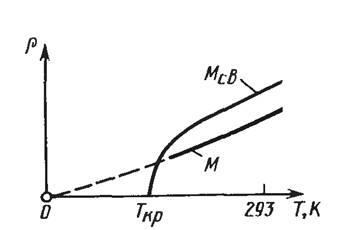 Промышленность производство Сверхпроводимость Реферат Учил Нет  Рисунок 1 Изменение электрического сопротивления в металлах М и сверхпроводниках Мсв в области низких температур 3