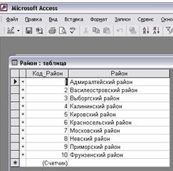 Информатика программирование Использование компьютерных  Рис 1 Создание таблицы в режиме конструктор
