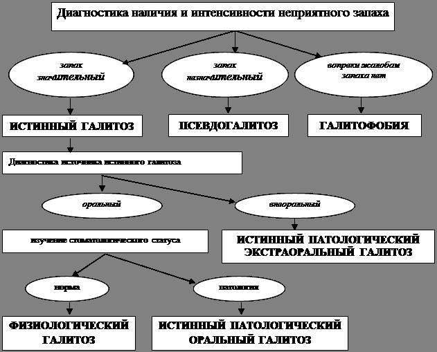Антибиотики при галитозе в Великом Устюге,Боброве,Иссе