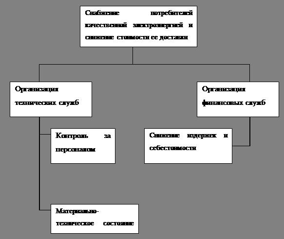 Экономика Анализ деятельности предприятия Западные электрические  1 Постановка целей и задач Предприятие