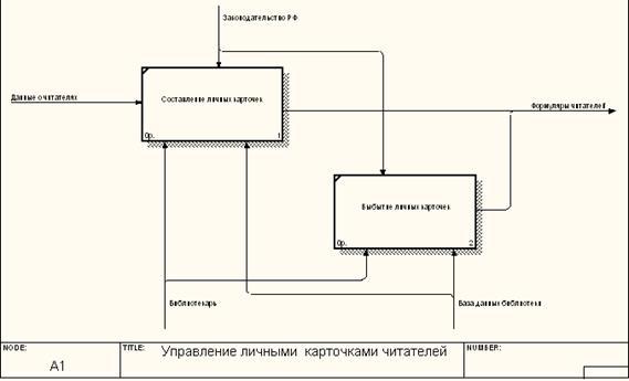 Информатика программирование Проектирование информационной  Декомпозиция управление личными карточками читателей