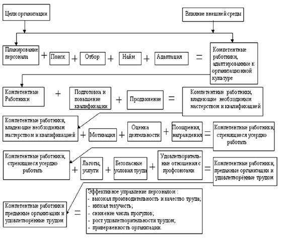 Менеджмент Разработка стратегии управления персоналом организации  Механизм эффективного управления персоналом