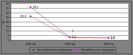Экономика Анализ прибыли и рентабельности продукции ПРУП МЗКТ  Для улучшения всех показателей рентабельности продукции ПРУП МЗКТ следует постоянно внедрять и развивать различные мероприятия по снижению себестоимости