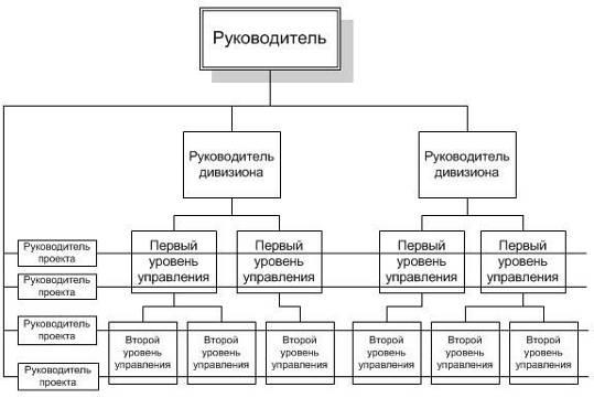 Схема линейной функциональной и смешанной структуры управления 65