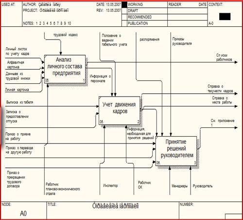 Информатика программирование Информационная система Управление  Концептуальная модель предметной области АИС Управление персоналом представлена с помощью sadt диаграмм методология idef0 на Рис 1 и Рис 2