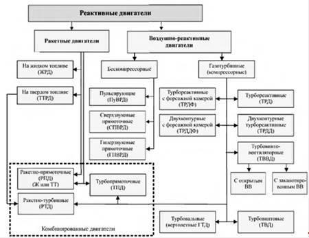 Физика Научно технический прогресс газотурбинных установок  Рис 1 2 Классификация реактивных двигателей