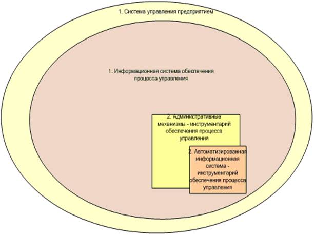 Менеджмент Автоматизированные информационные системы управления  Менеджмент Автоматизированные информационные системы управления персоналом предприятия Реферат