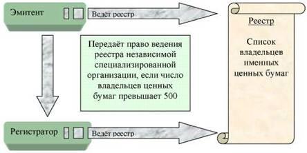 Банковское дело Эмиссионные ценные бумаги Контрольная работа  Рис 1 Деятельность по ведению реестра ценных бумаг