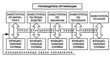 Менеджмент Органический тип структур управления Реферат Учил Нет  Кросс функциональная организационная структура управления