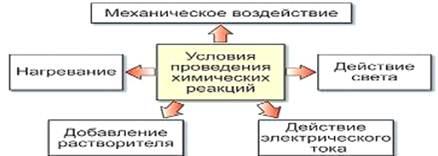 Химия Классификация химических реакций Реферат Учил Нет  Рисунок 1 Признаки химических реакций