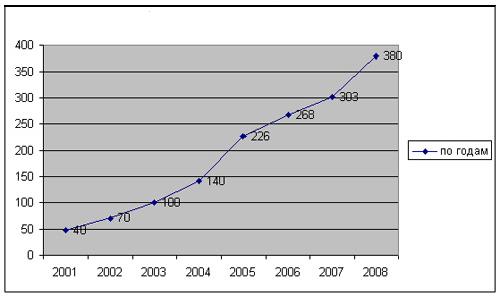 Финансовые науки Франчайзинг в России Дипломная работа Учил Нет  Рисунок 1 13