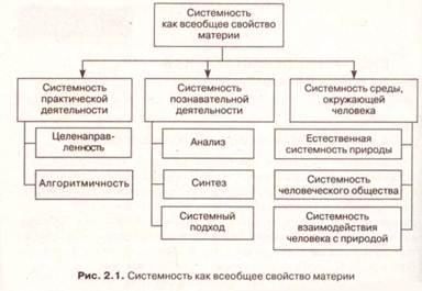 Менеджмент Строение виды и свойства систем управления Реферат  Различные направления исследований системности позволили сделать вывод о том что это свойство природы и свойство деятельности человека рис 2 1
