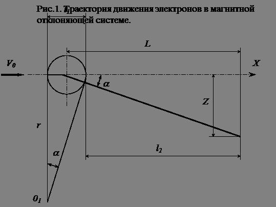 Наука и техника ЭЛТ с магнитной отклоняющей системой Реферат  Магнитная отклоняющая система обычно содержит две пары катушек надеваемых на горловину трубки и образующих магнитные поля во взаимно перпендикулярных