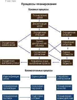 Процессы управления проектами реферат 3964
