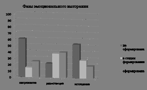 Психология Влияние копинг поведения на степень эмоционального  Рисунок 2 Сравнительная диаграмма диагностики фаз эмоционального выгорания
