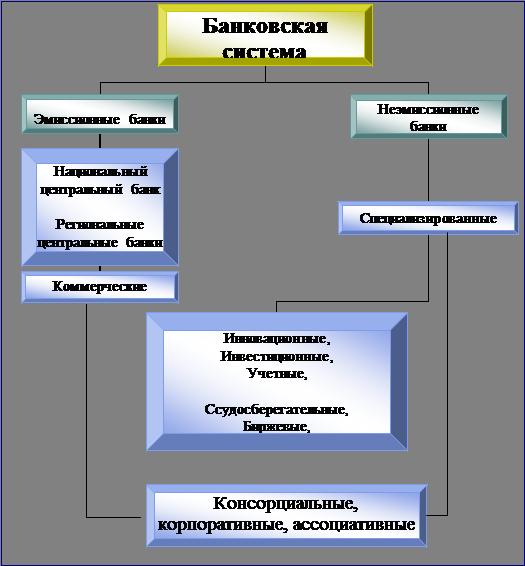 Банковское дело Развитие банковской системы России в современных  Организационная диаграмма