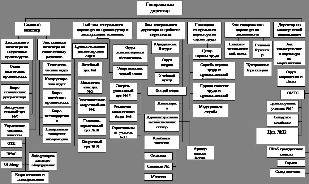 Менеджмент Организация труда на ОАО Литмаш Отчет по практике  Еще из раздела Менеджмент