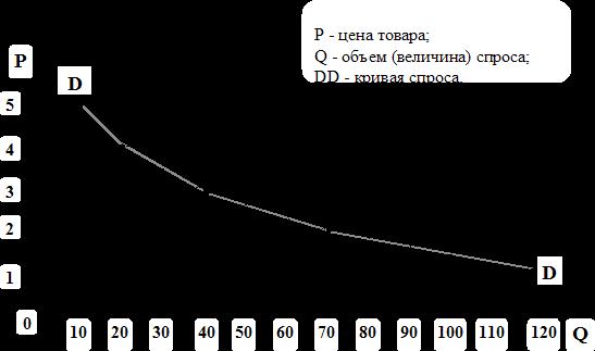 Экономическая теория Контрольная по экономической теории Реферат  Рисунок 1