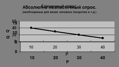 Экономическая теория Контрольная по экономической теории Реферат  3 Единичная эластичность ed 1 Изменение цены в ту или иную сторону вызывает пропорциональное изменение спроса так что выручка остается неизменной
