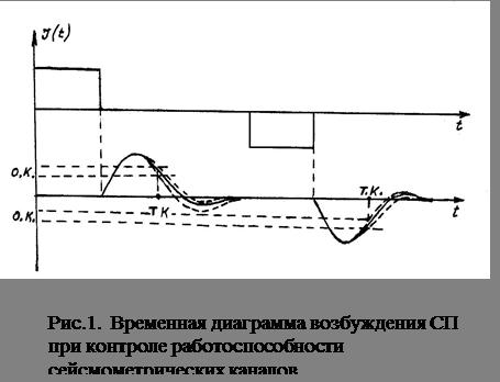 Информатика программирование Методика и алгоритмы контроля  Описанный метод анализа качества канала требует вывода маятника СП из равновесного состояния на 0 7 0 8 от величины его рабочего зазора что и определяет