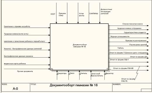 Информатика программирование Проектирование системы электронного  Рассмотрим логическую модель управления документооборотом более подробно Контекстная диаграмма представлена на рисунке 1