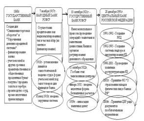 Правовые основы деятельности цб