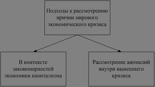 Менеджмент Стратегическое управление организацией Курсовая  Можно выделить два подхода к исследованию этих вопросов рисунок 1